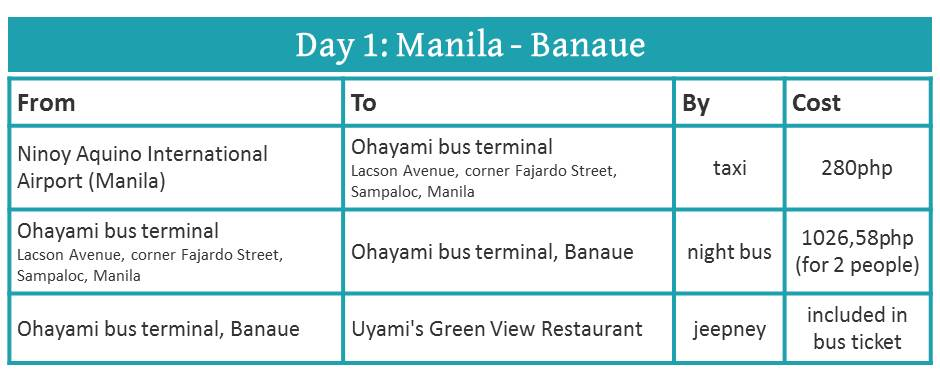 How to travel from Manila to Banaue by bus