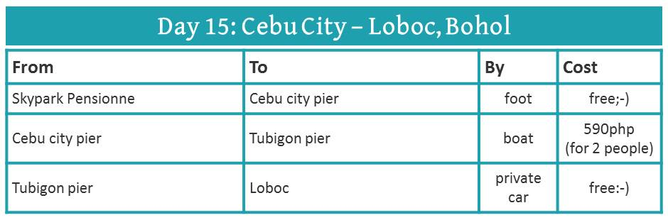 how to get from Cebu to Bohol (by boat)