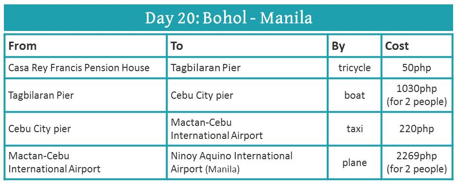 how to travel from Bohol to Manila