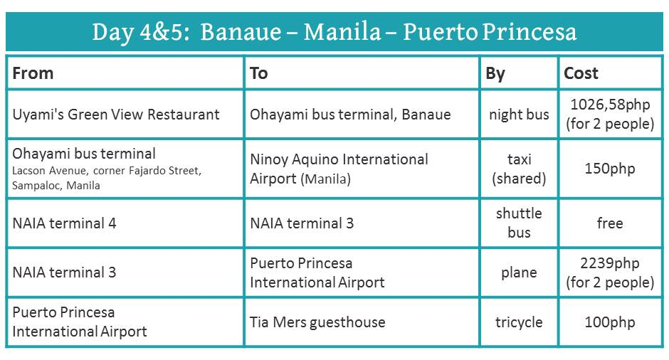 How to travel from Banaue to Palawan (via Manila)