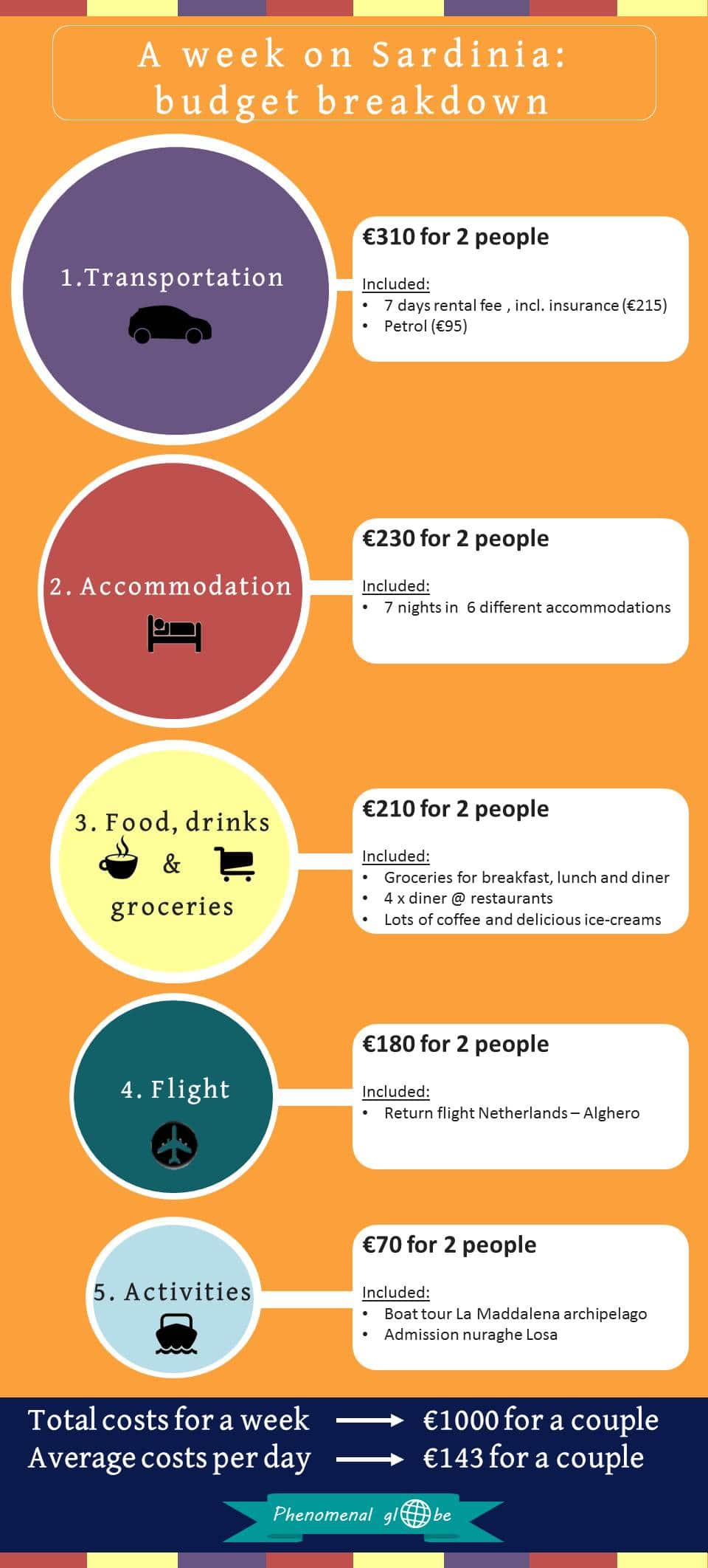 Going to Sardinia? Check this budget breakdown for information about transport, accommodation, food and activities. Read the full post on Phenomenal Globe Travel blog for detailed info where to go and where to stay!