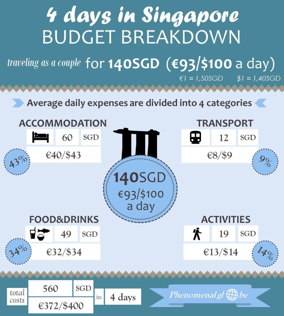 how much does it cost to travel Singapore?