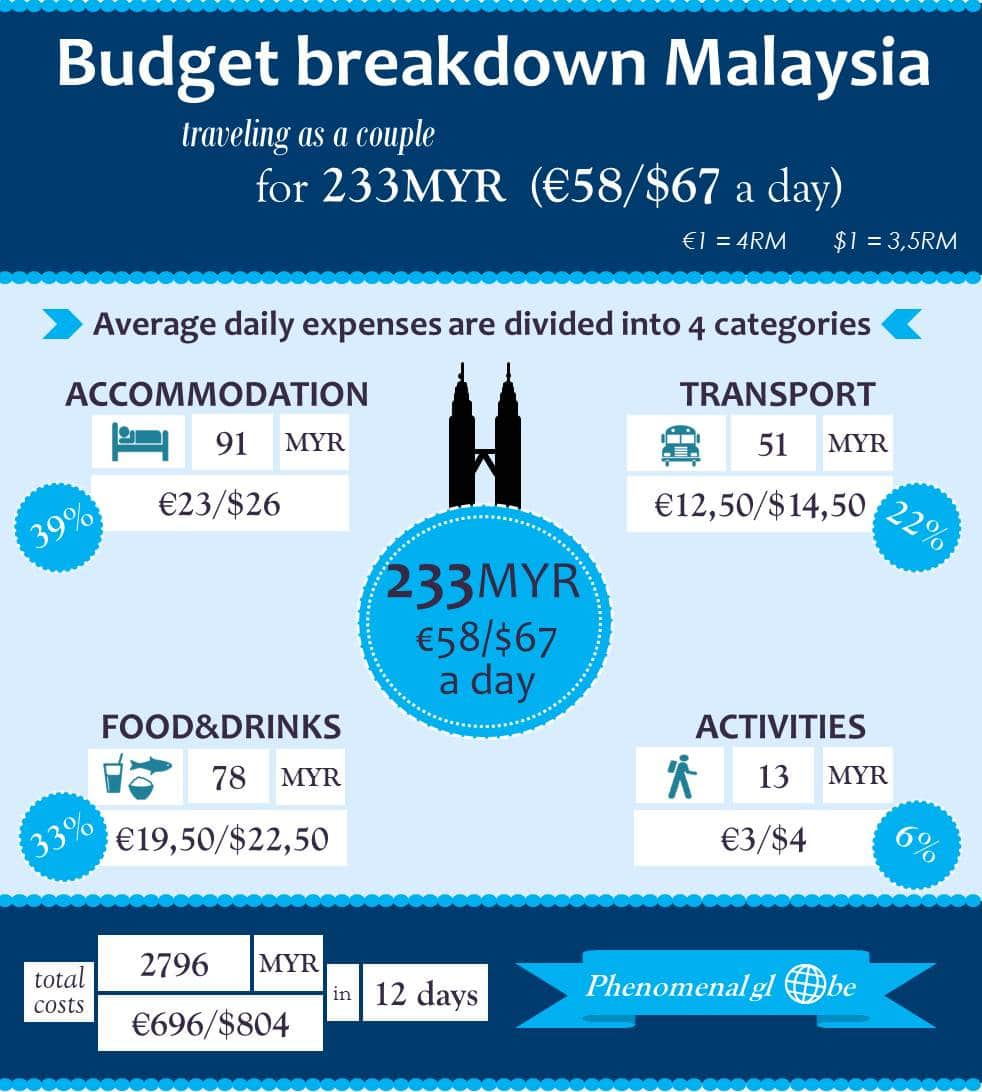 Read all about the costs of traveling in Malaysia (accommodation, transport, food&drinks and activities). Summary in this infographic, details in post.