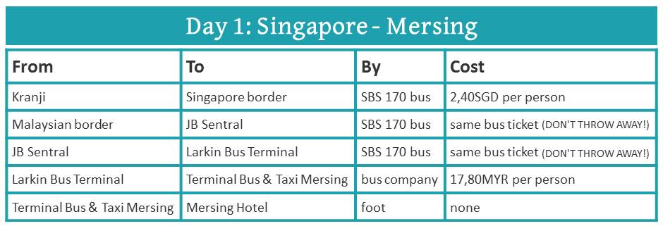 How to travel from Singapore to Mersing