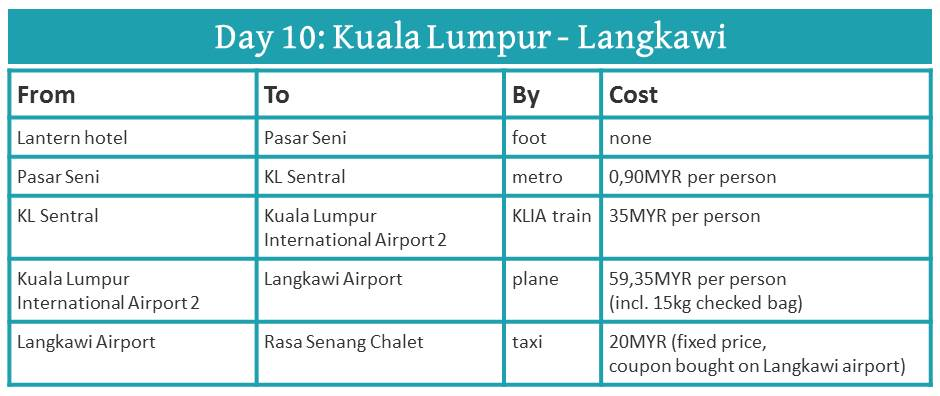 How to travel from Kuala Lumpur to Langkawi
