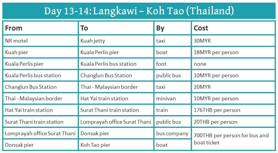 Malaysia 2 week itinerary