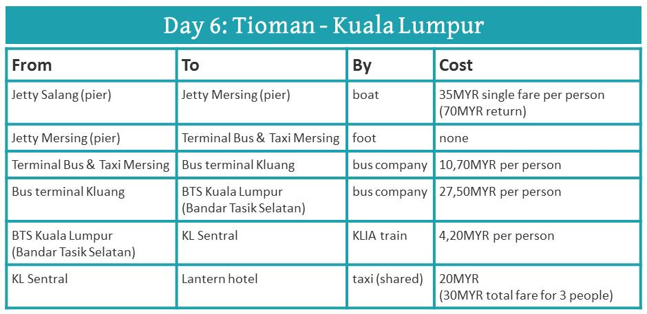 How to travel from Tioman to Kuala Lumpur