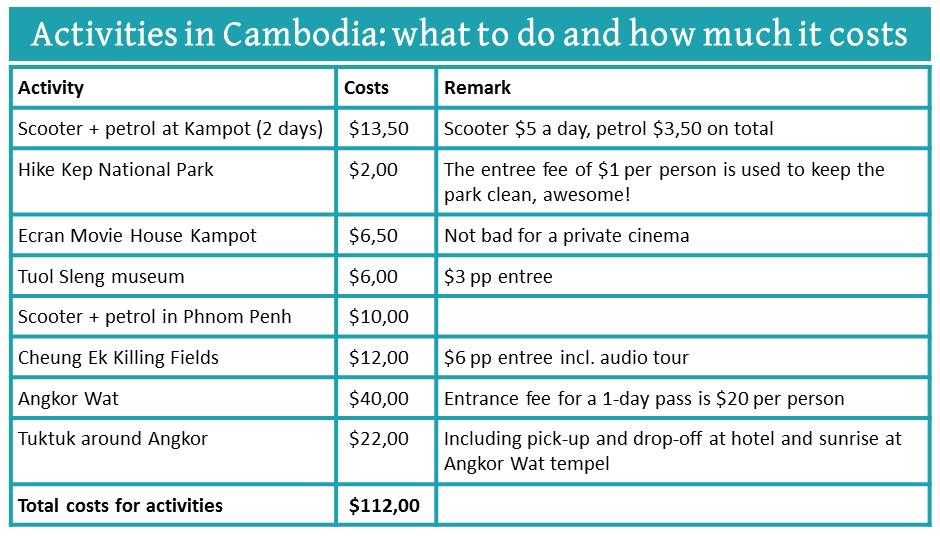 cambodia travel budget