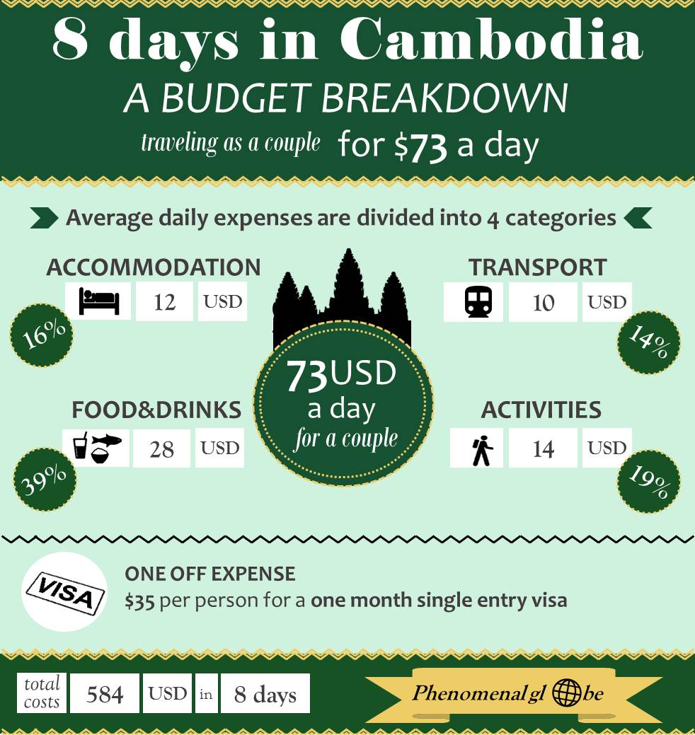 Everything you need to know about the cost of travel in Cambodia, a detailed budget breakdown with info about accommodation, transport, food and activities!