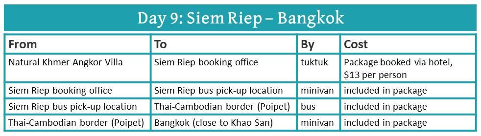 Cambodia 8 day itinerary