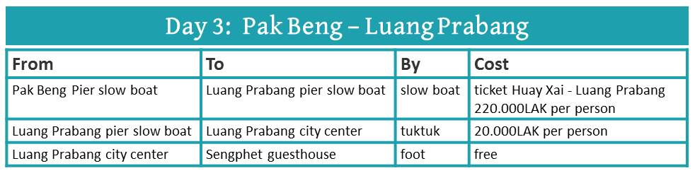 How to travel from Pak Beng to Luang Prabang by slow boat
