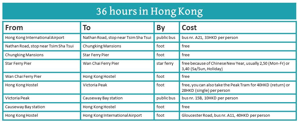 36 hours in Hong Kong: How To Get Around.
