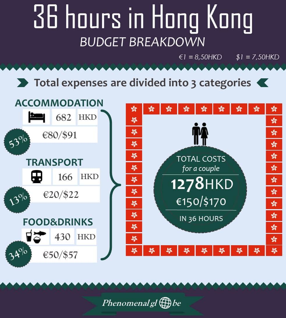 Read all about the costs of spending 36 hours in Hong Kong (accommodation, transport, food & drinks).