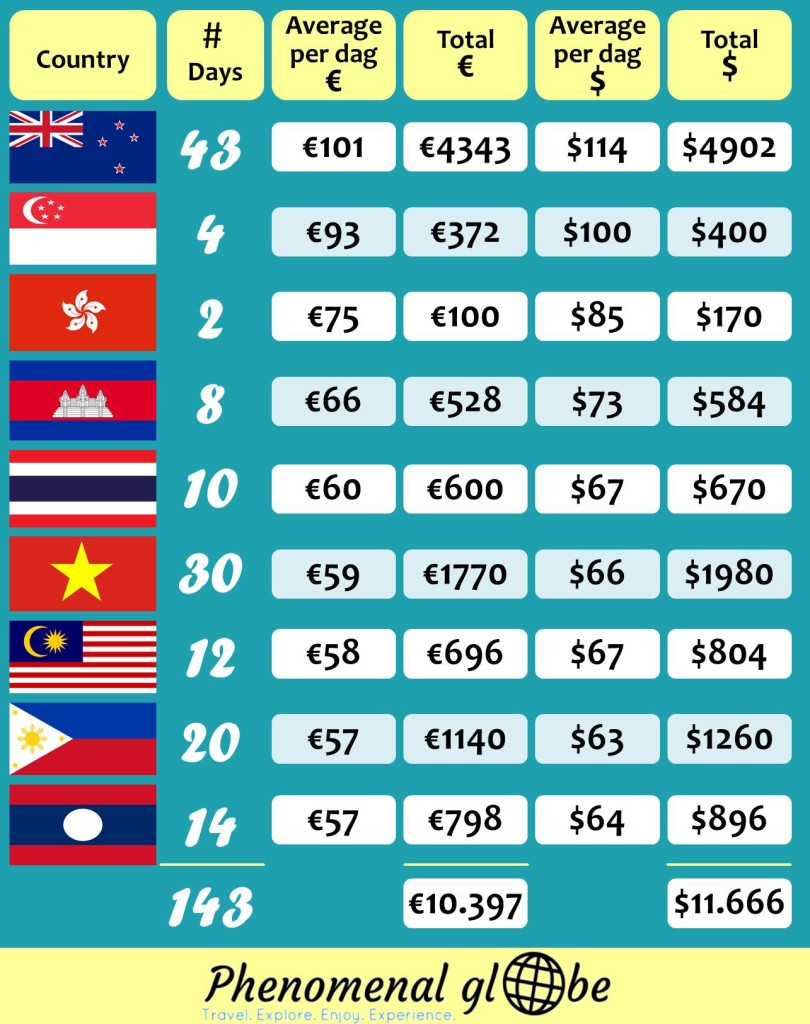 Traveling around New Zealand and Southeast Asia for 5 months cost us €16.263/$18.141. Check this detailed budget breakdown per country and category.