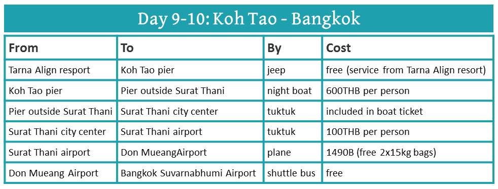10 Days In Thailand: How To Get Around