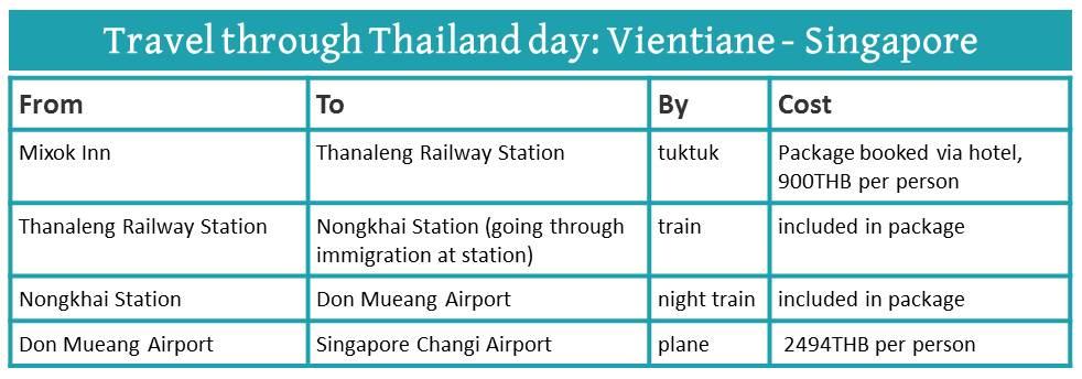 10 Days In Thailand: How To Get Around