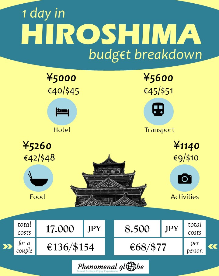 Hiroshima is a city with a tragic history. Places you must visit are the Atomic Bomb Dome, the Children's Peace Monument, the Peace Memorial Hall and the Hiroshima Peace Memorial museum. Don't forget to visit Hiroshima Castle as well. Read this 1 day itinerary with budget info, map, accommodation & food advice.