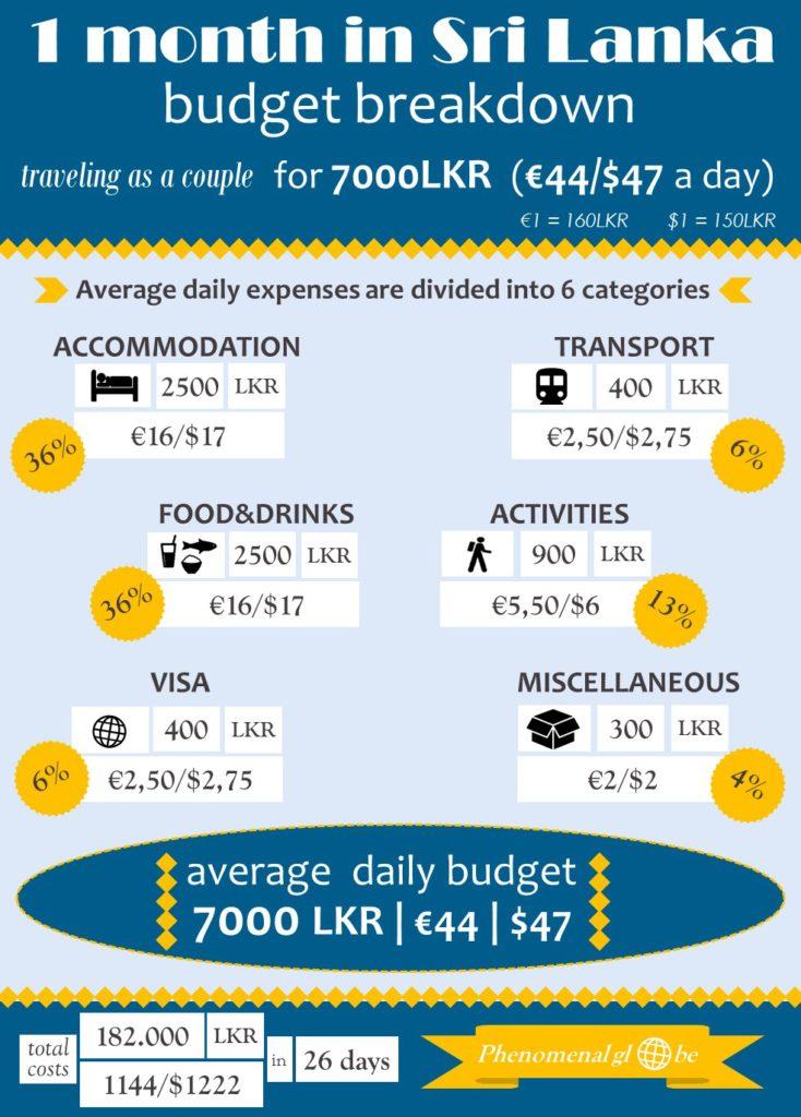 Bepergian ke Sri Lanka dengan anggaran terbatas!  Anggaran harian Sri Lanka kami adalah € 44 per hari untuk kami sebagai pasangan (€ 22 per orang).  Lihat pos dan infografis untuk detail lebih lanjut (info tentang akomodasi, transportasi, makanan, kegiatan, visa, dan lainnya).  #SriLanka #Ceylon #Travel