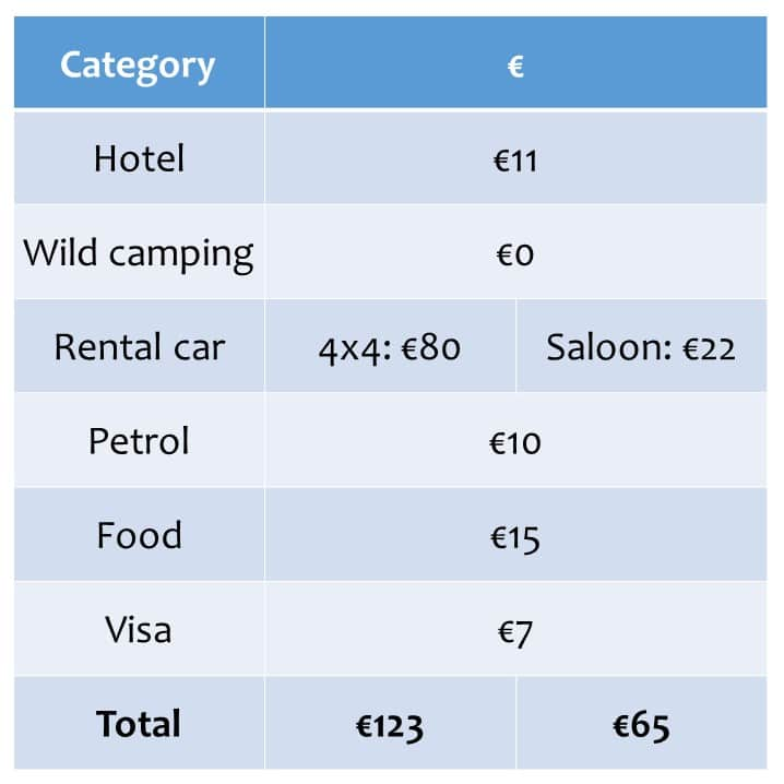 How Much Does A Car Rental Cost Per Week