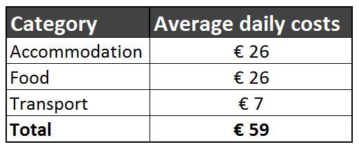 Average daily travel budget Kaohsiung Taiwan