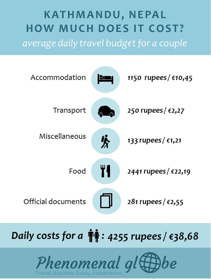 Detailed budget breakdown of the costs to spend 6 days in Kathmandu (expenses for accommodation, transport, food, official documents and miscellaneous).