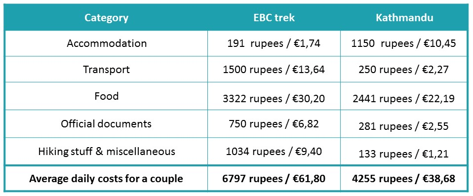 Detailed budget breakdown of the costs to hike the Everest Base Camp trek (expenses for accommodation, transport, food, official documents and hiking gear). Plus some solid advice how to safe money on the EBC trail!