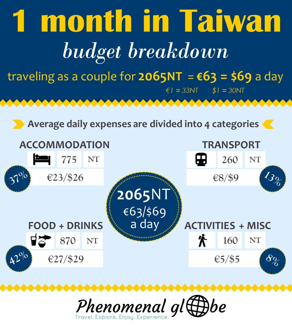 How to travel Taiwan on a budget! We spent €63/$69 per day during our 1-month trip. Read all about the costs for accommodation, transport, food & activities.