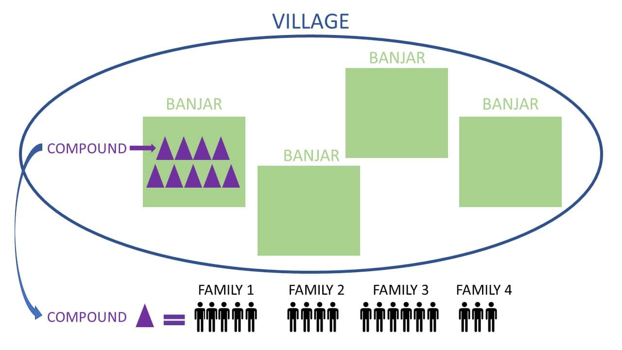 Life on Bali village banjar compound family how does it work