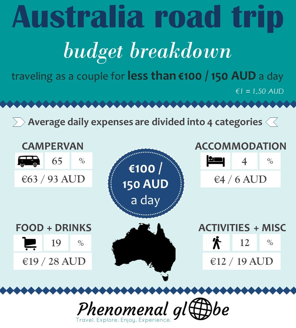 How to travel Australia on a budget! A trip to Australia doesn't have to be expensive, we spent less than €100/150 AUD per day during our 6-week road trip along the East Coast. Detailed budget breakdown and information about the costs of renting a camper van, campsites, petrol, food & activities. #australia #roadtrip