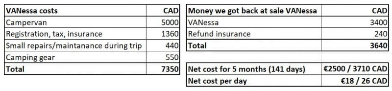 How much does it cost to buy a campervan in Canada