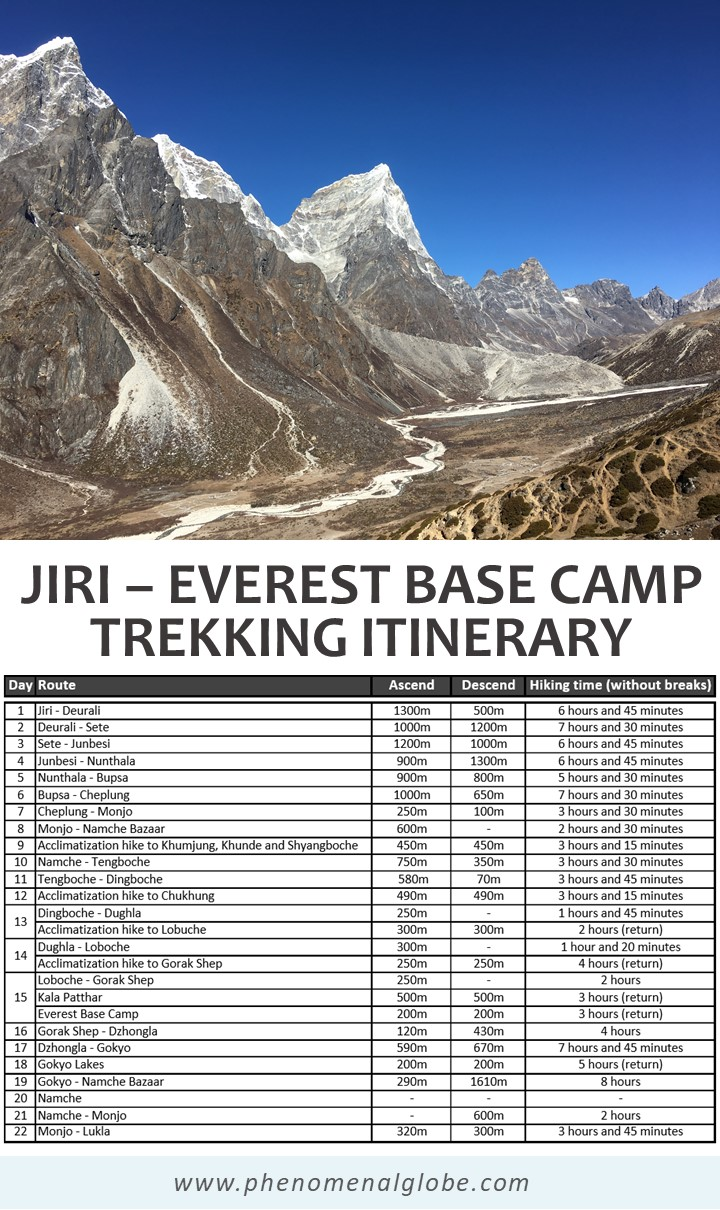 Jiri to EBC trekking itinerary (including hiking times, daily ascend and descend info).