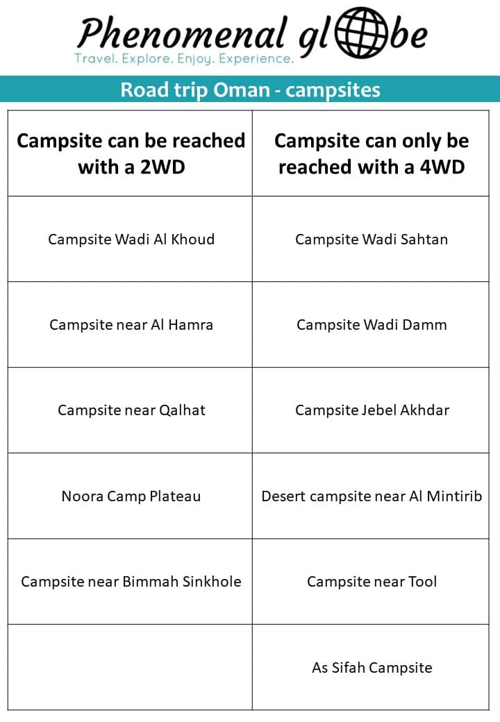 Campsites in Oman